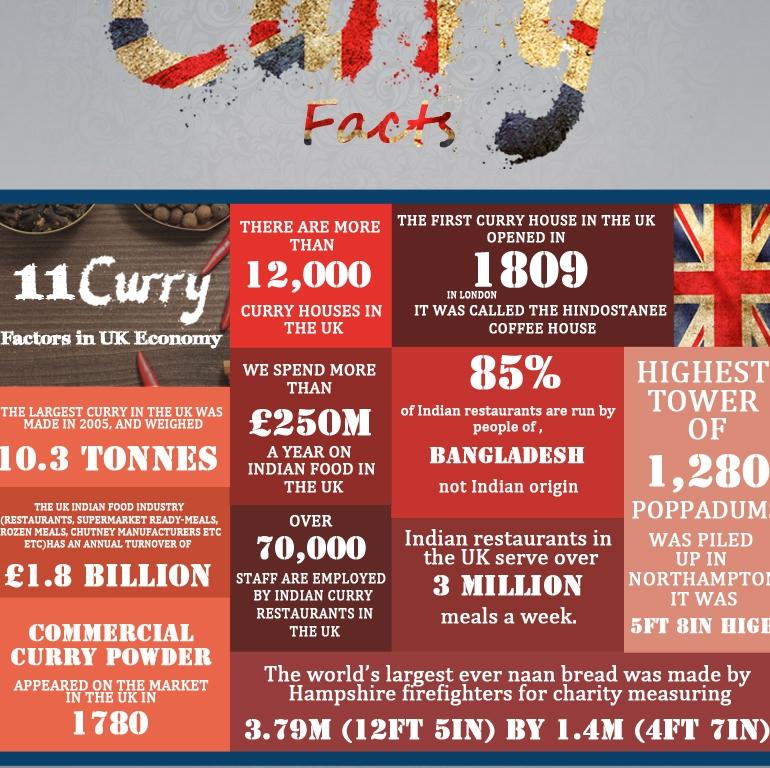 Curry Factors in UK Economy
