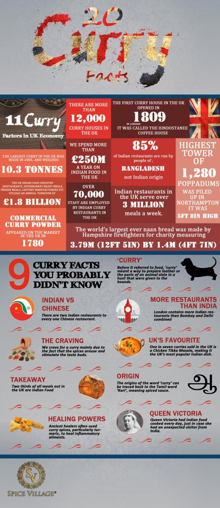 Indian Curry Facts